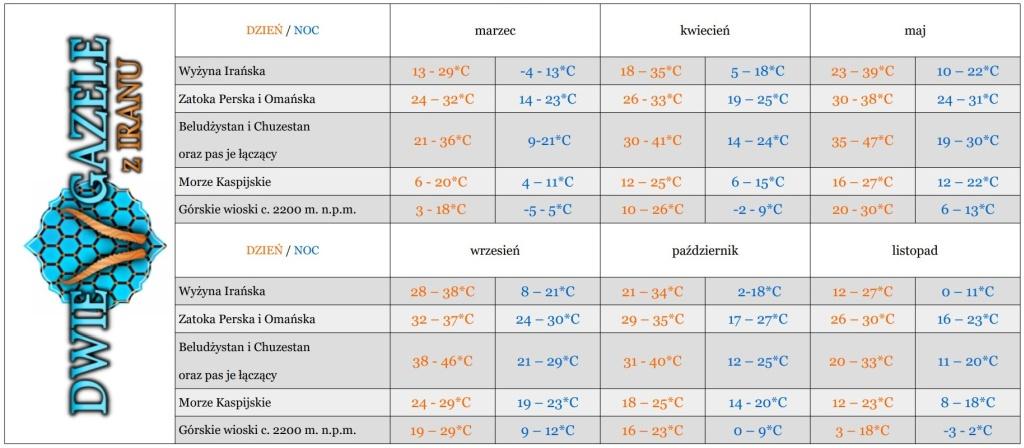 temperatury-w-iranie-klimat-iranu